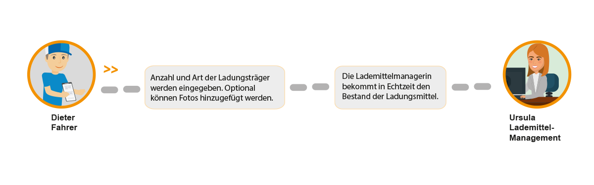 Lademittelmanagement bei poolynk